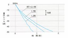 千代田区公会堂における残響時間の変化グラフ